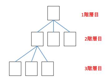 パンくずリストのサイト構造