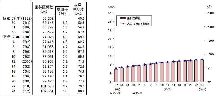 歯科医師数の推移(2012年統計)
