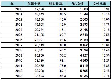 2000年以降の全国弁護士数推移