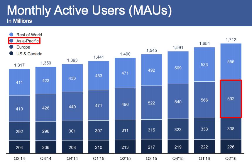 facebook利用者推移