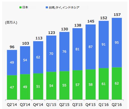 LINE利用者数推移2016