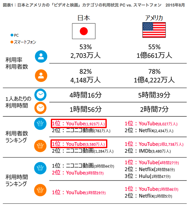 youtube利用者数2015